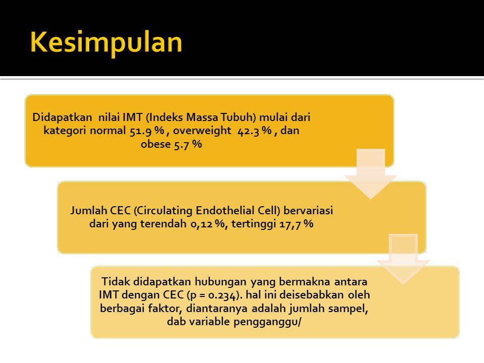 Didapatkan nilai IMT (Indeks Massa Tubuh) mulai dari kategori normal 51.9 %, overweight 42.3 %, dan obese 5.7 % Jumlah CEC (Circulating Endothelial Ce