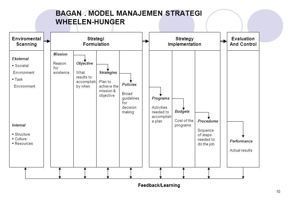 10 BAGAN. MODEL MANAJEMEN STRATEGI WHEELEN-HUNGER Enviromental Scanning Strategi Formulation Strategy Implementation Evaluation And Control Eksternal