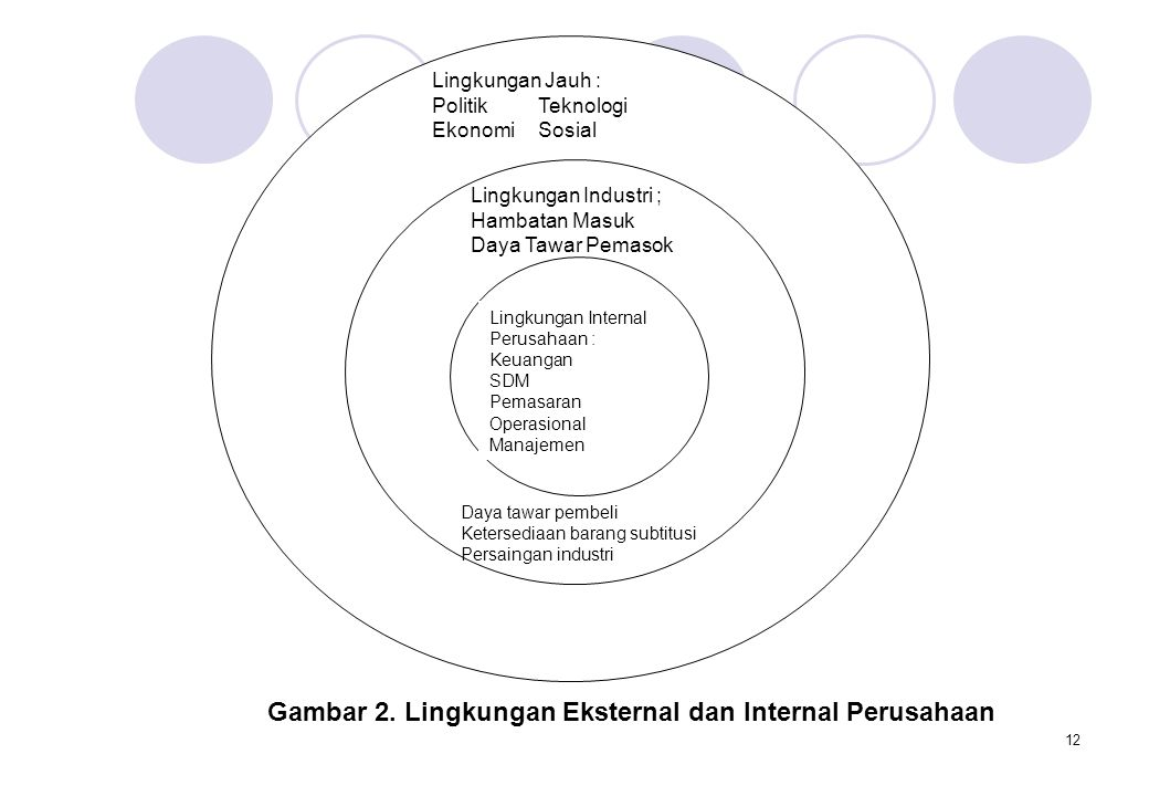 12 Lingkungan Jauh : PolitikTeknologi EkonomiSosial Lingkungan Industri ; Hambatan Masuk Daya Tawar Pemasok Daya tawar pembeli Ketersediaan barang sub