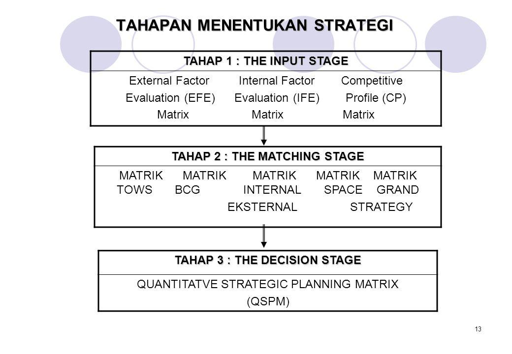 13 TAHAPAN MENENTUKAN STRATEGI TAHAP 1 : THE INPUT STAGE External Factor Internal Factor Competitive Evaluation (EFE) Evaluation (IFE) Profile (CP) Matrix Matrix Matrix TAHAP 2 : THE MATCHING STAGE MATRIK MATRIK MATRIK MATRIK MATRIK TOWS BCG INTERNAL SPACE GRAND EKSTERNAL STRATEGY TAHAP 3 : THE DECISION STAGE QUANTITATVE STRATEGIC PLANNING MATRIX (QSPM)