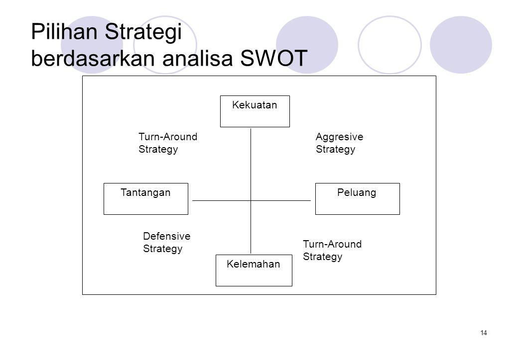 14 Pilihan Strategi berdasarkan analisa SWOT Kekuatan Kelemahan PeluangTantangan Turn-Around Strategy Aggresive Strategy Defensive Strategy
