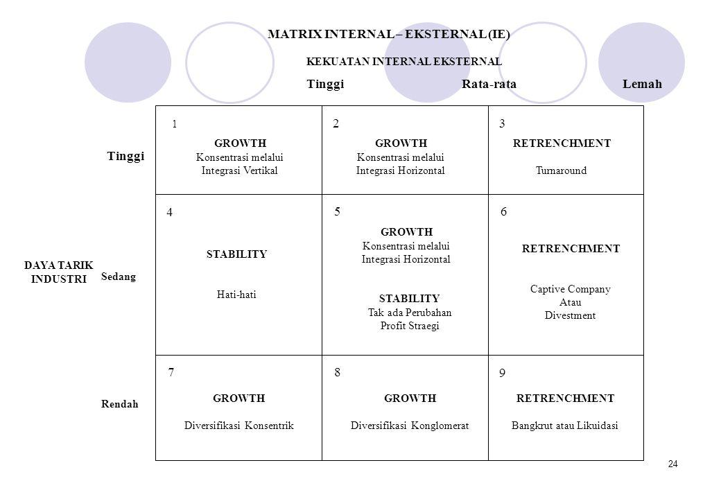 24 MATRIX INTERNAL – EKSTERNAL (IE) 1 GROWTH Konsentrasi melalui Integrasi Vertikal 2 GROWTH Konsentrasi melalui Integrasi Horizontal 3 RETRENCHMENT T
