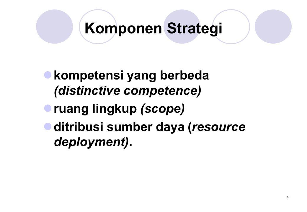 4 Komponen Strategi  kompetensi yang berbeda (distinctive competence)  ruang lingkup (scope)  ditribusi sumber daya (resource deployment).