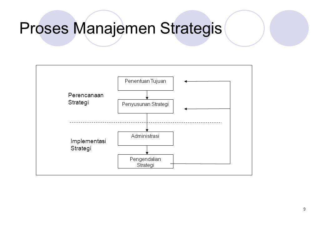 9 Proses Manajemen Strategis Penentuan Tujuan Penyusunan Strategi Administrasi Pengendalian Strategi Perencanaan Strategi Implementasi Strategi