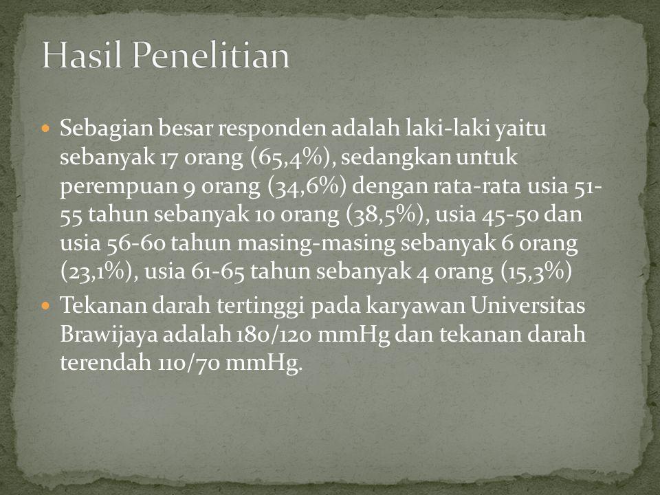  Sebagian besar responden adalah laki-laki yaitu sebanyak 17 orang (65,4%), sedangkan untuk perempuan 9 orang (34,6%) dengan rata-rata usia 51- 55 tahun sebanyak 10 orang (38,5%), usia 45-50 dan usia 56-60 tahun masing-masing sebanyak 6 orang (23,1%), usia 61-65 tahun sebanyak 4 orang (15,3%)  Tekanan darah tertinggi pada karyawan Universitas Brawijaya adalah 180/120 mmHg dan tekanan darah terendah 110/70 mmHg.