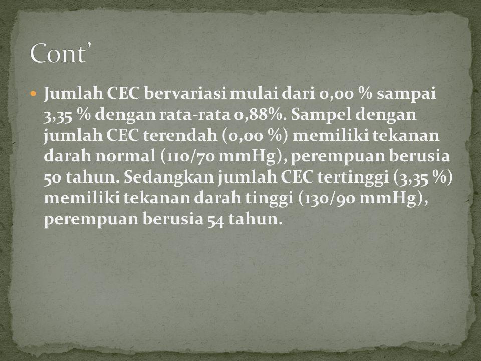  Jumlah CEC bervariasi mulai dari 0,00 % sampai 3,35 % dengan rata-rata 0,88%. Sampel dengan jumlah CEC terendah (0,00 %) memiliki tekanan darah norm