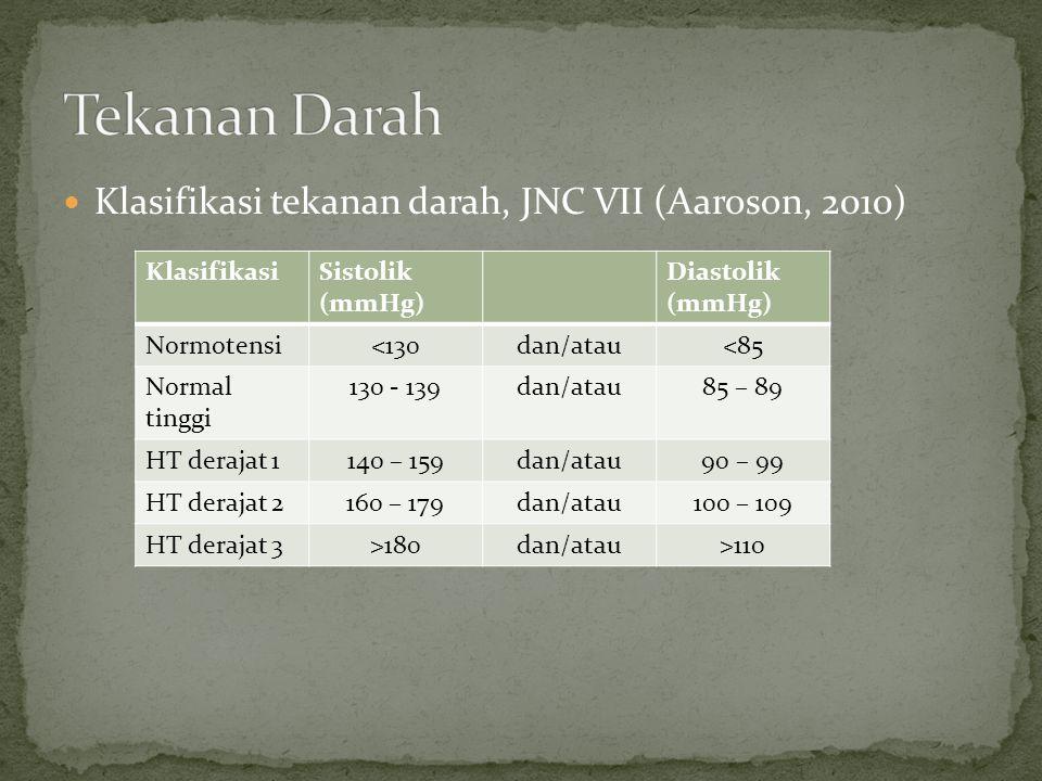  Klasifikasi tekanan darah, JNC VII (Aaroson, 2010) KlasifikasiSistolik (mmHg) Diastolik (mmHg) Normotensi<130dan/atau<85 Normal tinggi 130 - 139dan/atau85 – 89 HT derajat 1140 – 159dan/atau90 – 99 HT derajat 2160 – 179dan/atau100 – 109 HT derajat 3>180dan/atau>110