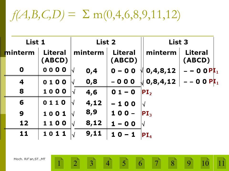 Moch. Rif'an,ST.,MT f(A,B,C,D) =  m(0,4,6,8,9,11,12) List 1 mintermLiteral (ABCD) 0,40 – 0 0 0,8 – 0 0 0 4,6 0 1 – 0 4,12 – 1 0 0 8,9 1 0 0 – 8,12 1