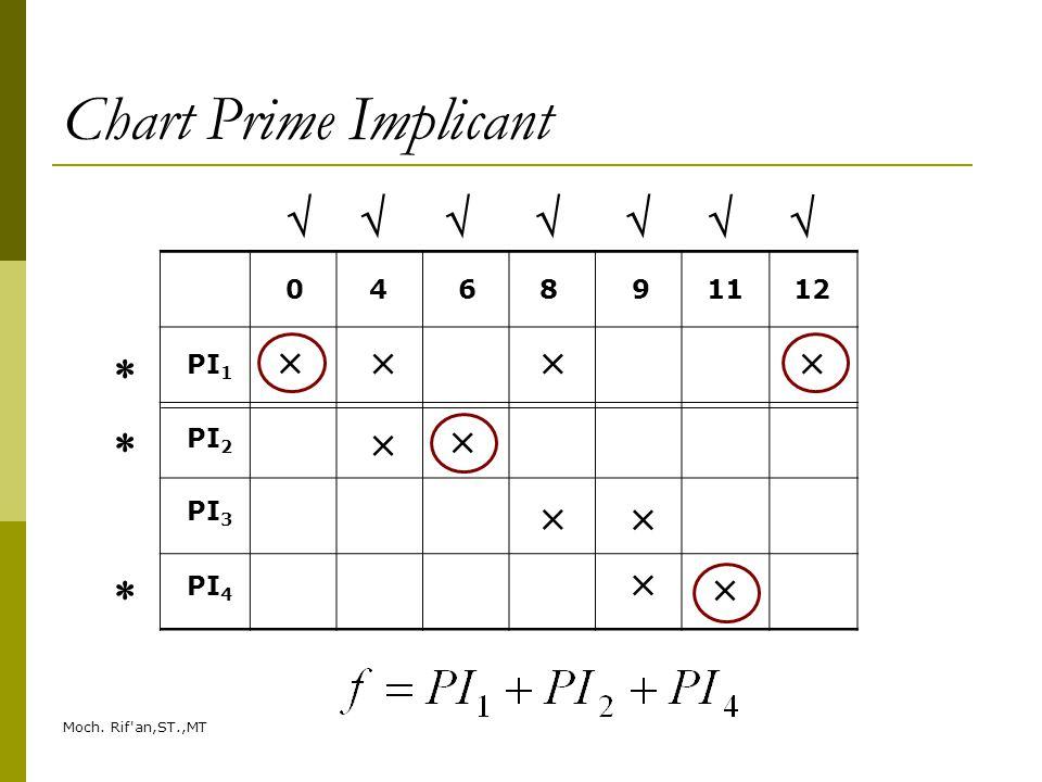 Moch. Rif'an,ST.,MT Chart Prime Implicant PI 1 PI 2 PI 3 PI 4 046891112                