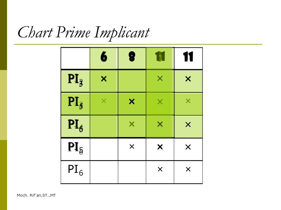 Moch. Rif'an,ST.,MT Chart Prime Implicant 68911 PI 2 × PI 3 ×× PI 4 × PI 5 ×× PI 6 ×× 68911 PI 3 ×× PI 4 × PI 5 ×× PI 6 ×× 68911 PI 3 ×× PI 5 ×× PI 6