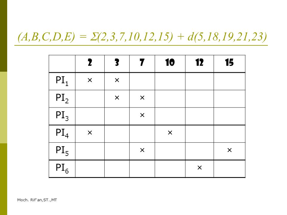 Moch. Rif'an,ST.,MT (A,B,C,D,E) =  (2,3,7,10,12,15) + d(5,18,19,21,23) 237101215 PI 1 ×× PI 2 ×× PI 3 × PI 4 ×× PI 5 ×× PI 6 ×