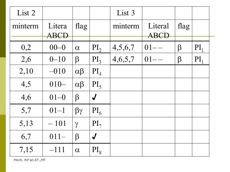 Moch. Rif'an,ST.,MT List 2List 3 mintermLitera ABCD flagmintermLiteral ABCD flag 0,200–0  PI 2 4,5,6,701– –  PI 1 2,60–10  PI 3 4,6,5,701– –  PI 1