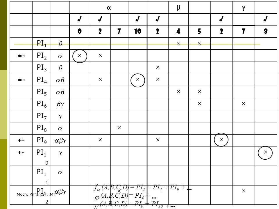 Moch. Rif'an,ST.,MT  √√√√√√ 02710245278 PI 1  ××  PI 2  ×× PI 3  ×  PI 4  ××× PI 5  ×× PI 6  ×× PI 7  PI 8  ×  PI 9  ×××  PI