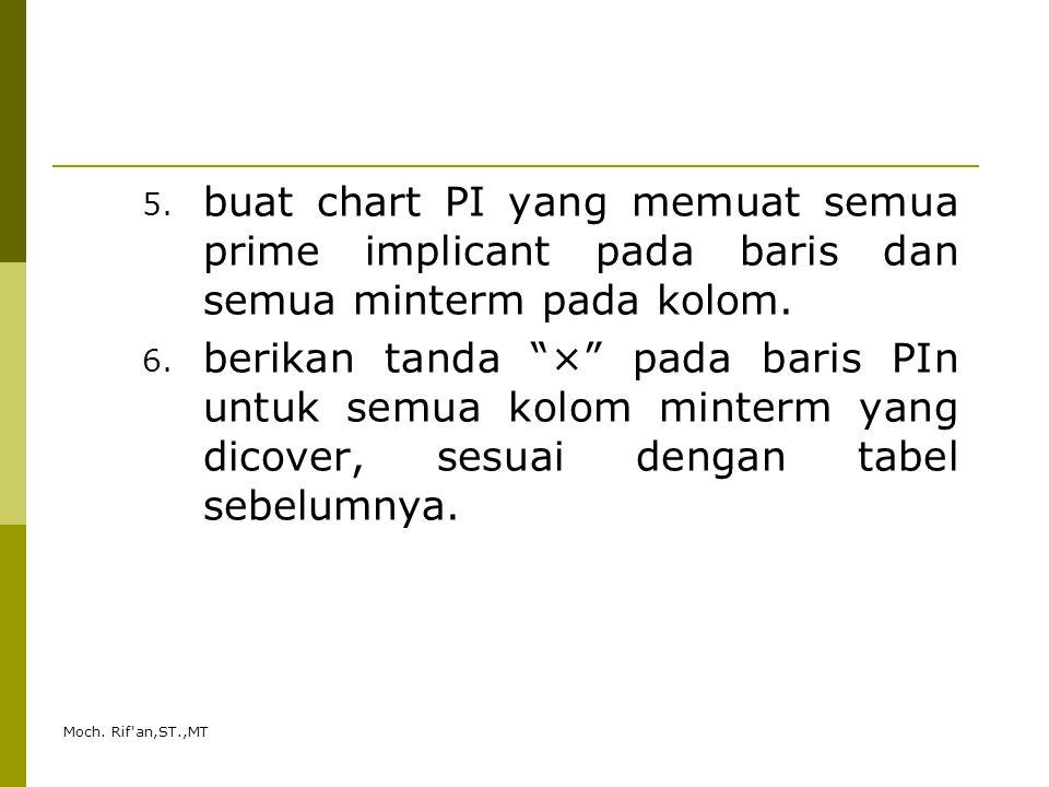 """Moch. Rif'an,ST.,MT 5. buat chart PI yang memuat semua prime implicant pada baris dan semua minterm pada kolom. 6. berikan tanda """"×"""" pada baris PIn un"""