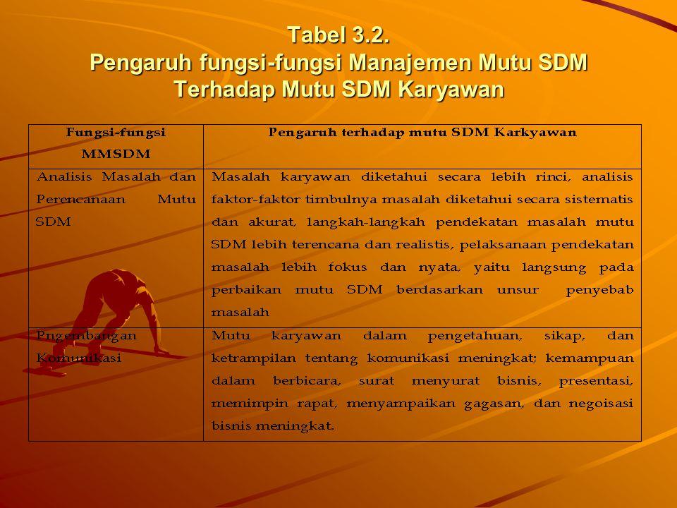 Tabel 3.2. Pengaruh fungsi-fungsi Manajemen Mutu SDM Terhadap Mutu SDM Karyawan