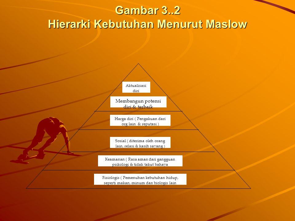 Gambar 3..2 Hierarki Kebutuhan Menurut Maslow Aktualisasi diri Membangun potensi diri & terbaik Harga diri ( Pengakuan dari org lain & reputasi ) Sosi