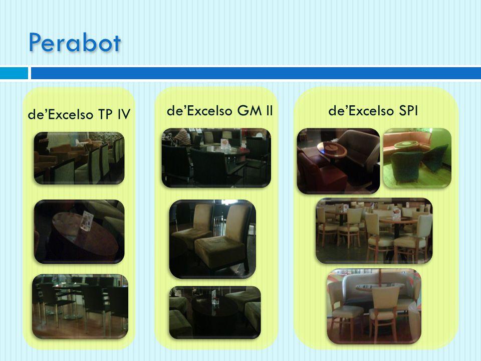 Kesimpulan: Fasilitas duduk berupa sofa memang lebih digemari, namun pengunjung juga tidak bermasalah dengan fasilitas duduk berupa kursi Fakta (4) Pengunjung de'Excelso TP IV, GM II, dan SPI lebih menyukai fasilitas duduk berupa sofa Fakta di lapangan De'Excelso TP IV, GM II dan SPI lebih banyak menggunakan fasilitas duduk berupa kursi Analisa: Menurut hasil kuisioner, responden lebih menyukai sofa.