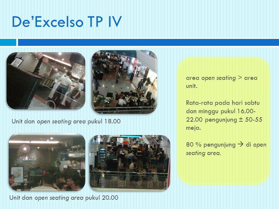 De'Excelso TP IV Unit dan open seating area pukul 18.00 Unit dan open seating area pukul 20.00 area open seating > area unit. Rata-rata pada hari sabt