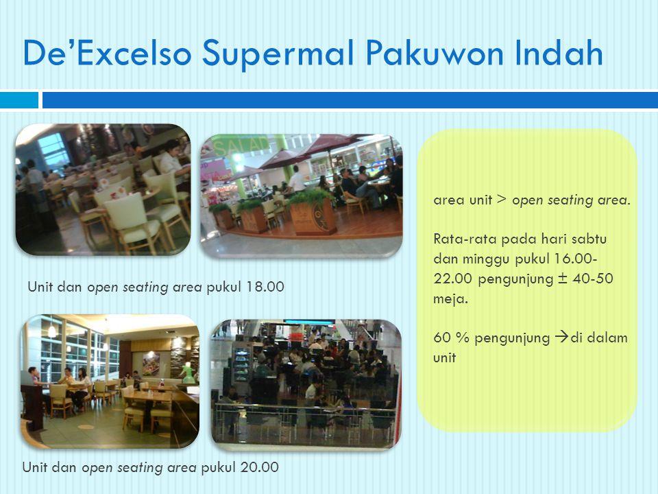 De'Excelso Supermal Pakuwon Indah Unit dan open seating area pukul 18.00 Unit dan open seating area pukul 20.00 area unit > open seating area. Rata-ra