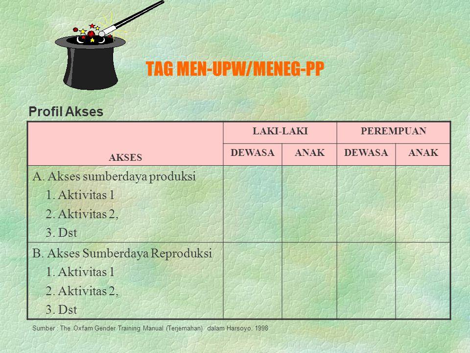 TAG MEN-UPW/MENEG-PP MANFAAT/KEUNTUNGAN LAKI-LAKIPEREMPUAN DEWASAANAKDEWASAANAK A. Keuntungan produksi 1. Aktivitas 1 2. Aktivitas 2, 3. Dst B. Keuntu