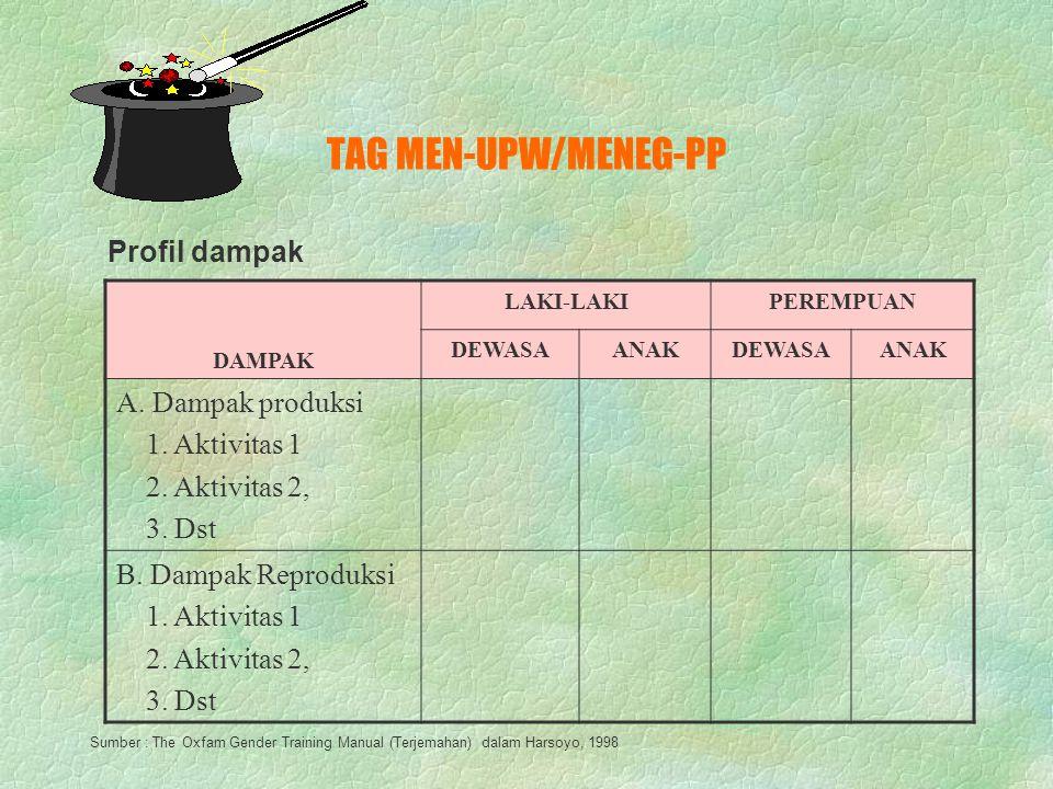 TAG MEN-UPW/MENEG-PP KONTROL LAKI-LAKIPEREMPUAN DEWASAANAKDEWASAANAK A. Kontrol sumberdaya produksi 1. Aktivitas 1 2. Aktivitas 2, 3. Dst B. Kontrol s