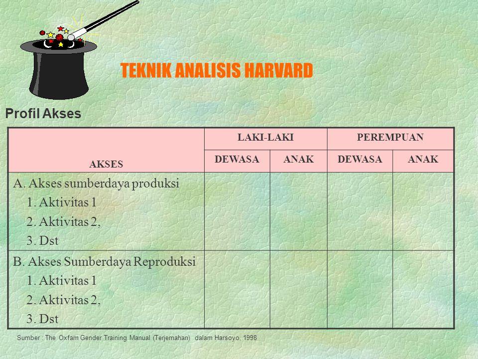 TEKNIK ANALISIS HARVARD AKTIVITAS LAKI-LAKIPEREMPUAN DEWASAANAKDEWASAANAK A. Aktivitas produksi 1. Aktivitas 1 2. Aktivitas 2, 3. Dst B. Aktivitas Rep