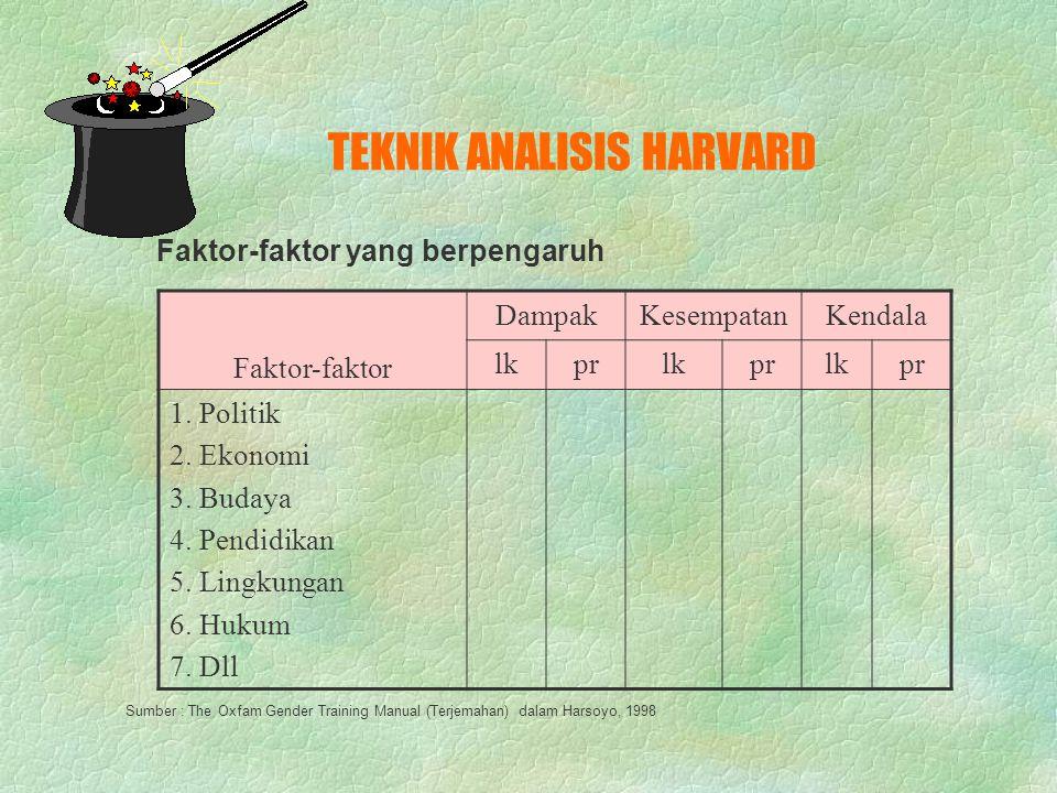 TEKNIK ANALISIS HARVARD KONTROL LAKI-LAKIPEREMPUAN DEWASAANAKDEWASAANAK A. Kontrol produksi 1. Aktivitas 1 2. Aktivitas 2, 3. Dst B. Kontrol Reproduks