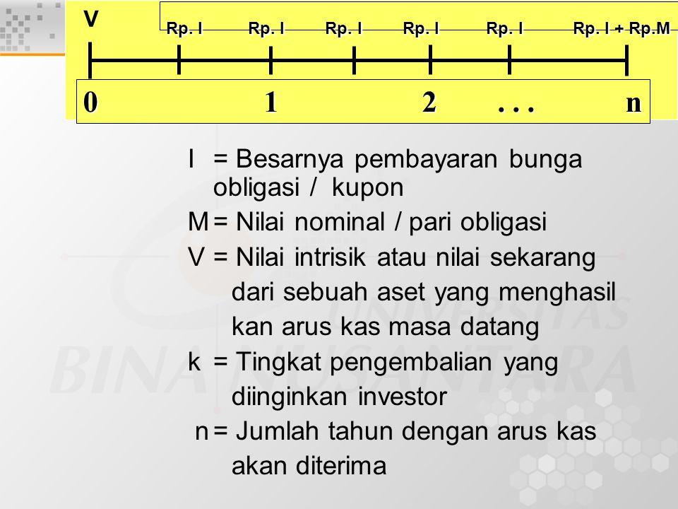 I= Besarnya pembayaran bunga obligasi / kupon M= Nilai nominal / pari obligasi V= Nilai intrisik atau nilai sekarang dari sebuah aset yang menghasil kan arus kas masa datang k= Tingkat pengembalian yang diinginkan investor n= Jumlah tahun dengan arus kas akan diterima 0 12...n Rp.