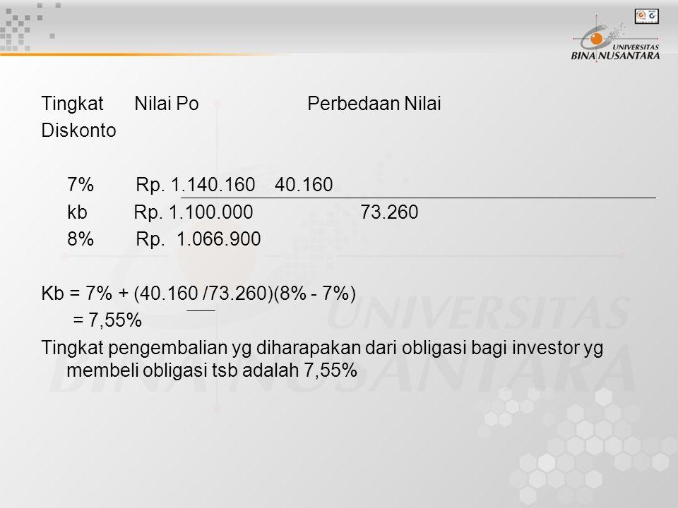 Tingkat Nilai Po Perbedaan Nilai Diskonto 7% Rp.1.140.160 40.160 kb Rp.