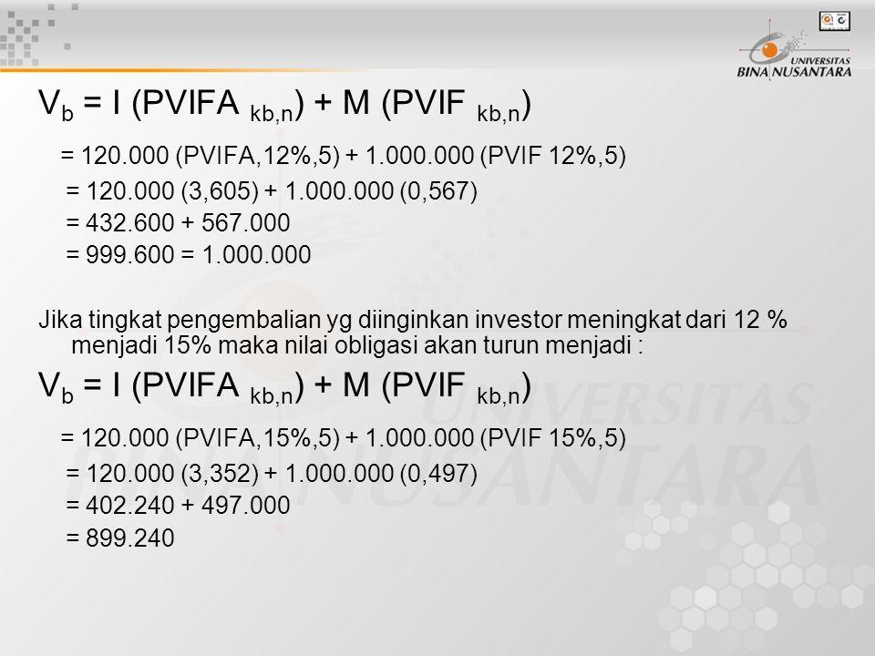 V b = I (PVIFA kb,n ) + M (PVIF kb,n ) = 120.000 (PVIFA,12%,5) + 1.000.000 (PVIF 12%,5) = 120.000 (3,605) + 1.000.000 (0,567) = 432.600 + 567.000 = 999.600 = 1.000.000 Jika tingkat pengembalian yg diinginkan investor meningkat dari 12 % menjadi 15% maka nilai obligasi akan turun menjadi : V b = I (PVIFA kb,n ) + M (PVIF kb,n ) = 120.000 (PVIFA,15%,5) + 1.000.000 (PVIF 15%,5) = 120.000 (3,352) + 1.000.000 (0,497) = 402.240 + 497.000 = 899.240