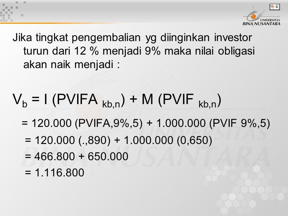 Jika tingkat pengembalian yg diinginkan investor turun dari 12 % menjadi 9% maka nilai obligasi akan naik menjadi : V b = I (PVIFA kb,n ) + M (PVIF kb,n ) = 120.000 (PVIFA,9%,5) + 1.000.000 (PVIF 9%,5) = 120.000 (.,890) + 1.000.000 (0,650) = 466.800 + 650.000 = 1.116.800