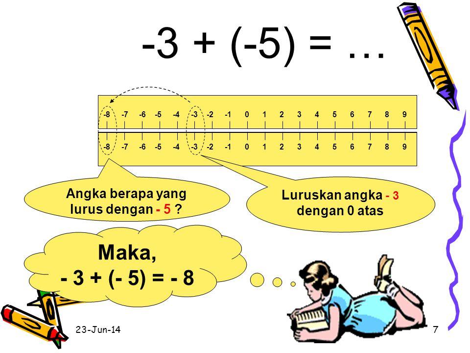 23-Jun-146 3 + (-5) = … Maka, 3 +(- 5) = - 2 -8 -7 -6 -5 -4 -3 -2 -1 0 1 2 3 4 5 6 7 8 9 Angka berapa yang lurus dengan - 5 ? Luruskan angka 3 bawah d