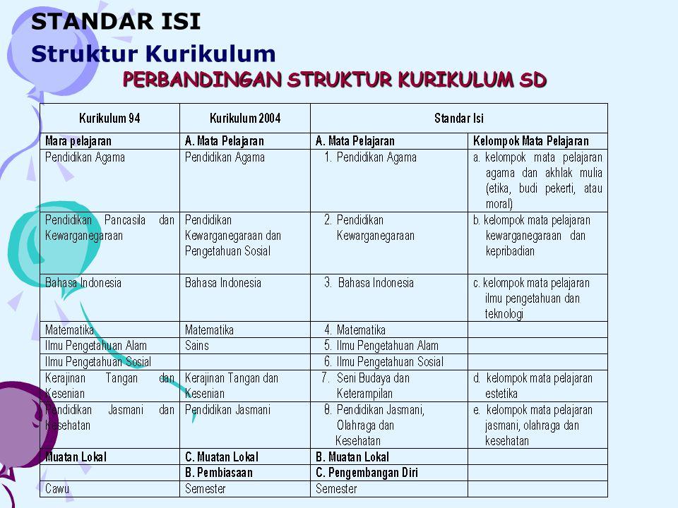 PERBANDINGAN STRUKTUR KURIKULUM SD STANDAR ISI Struktur Kurikulum