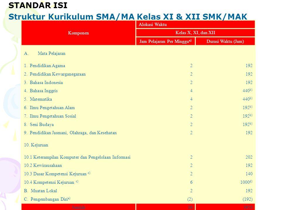 Komponen Alokasi Waktu Kelas X, XI, dan XII Jam Pelajaran Per Minggu a) Durasi Waktu (Jam) A.Mata Pelajaran 1. Pendidikan Agama2192 2. Pendidikan Kewa