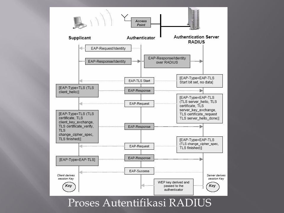 Proses Autentifikasi RADIUS