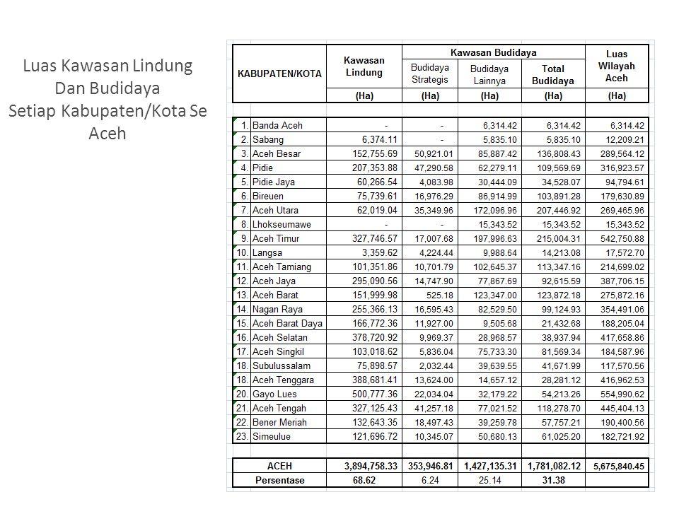 Luas Kawasan Lindung Dan Budidaya Setiap Kabupaten/Kota Se Aceh 17