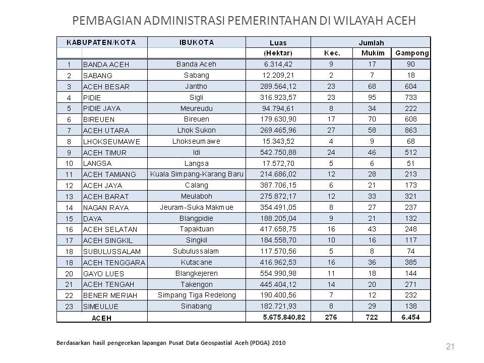 PEMBAGIAN ADMINISTRASI PEMERINTAHAN DI WILAYAH ACEH 21 Berdasarkan hasil pengecekan lapangan Pusat Data Geospastial Aceh (PDGA) 2010