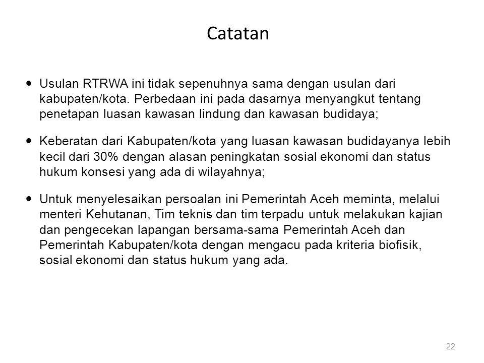 Catatan  Usulan RTRWA ini tidak sepenuhnya sama dengan usulan dari kabupaten/kota. Perbedaan ini pada dasarnya menyangkut tentang penetapan luasan ka