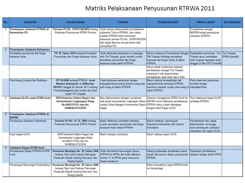 Matriks Pelaksanaan Penyusunan RTRWA 2011