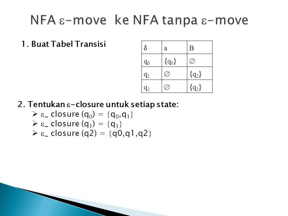 1. Buat Tabel Transisi  aB q0q0 q0q0 q1q1 q2q2 q2q2 q2q2 2. Tentukan  -closure untuk setiap state:   _ closure (q 0 ) =  q 0,q 1 