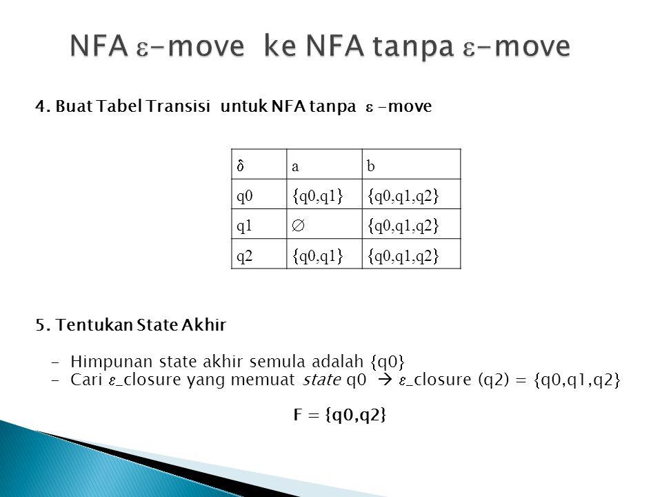 4. Buat Tabel Transisi untuk NFA tanpa  -move  ab q0  q0,q1  q0,q1,q2  q1  q0,q1,q2  q2  q0,q1  q0,q1,q2  5. Tentukan State Akhir - Himpu