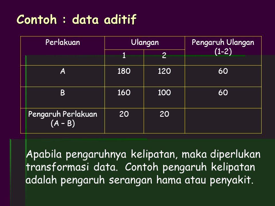 Contoh : data aditif PerlakuanUlanganPengaruh Ulangan (1-2) 12 A18012060 B16010060 Pengaruh Perlakuan (A – B) 20 Apabila pengaruhnya kelipatan, maka d