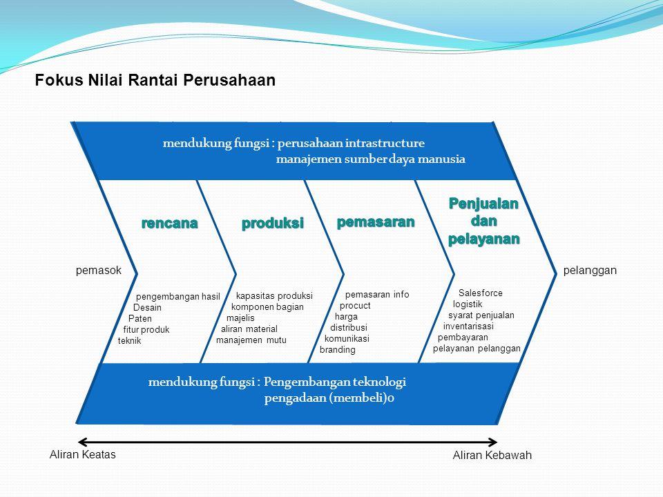 Fokus Nilai Rantai Perusahaan mendukung fungsi : perusahaan intrastructure manajemen sumber daya manusia pengembangan hasil Desain Paten fitur produk