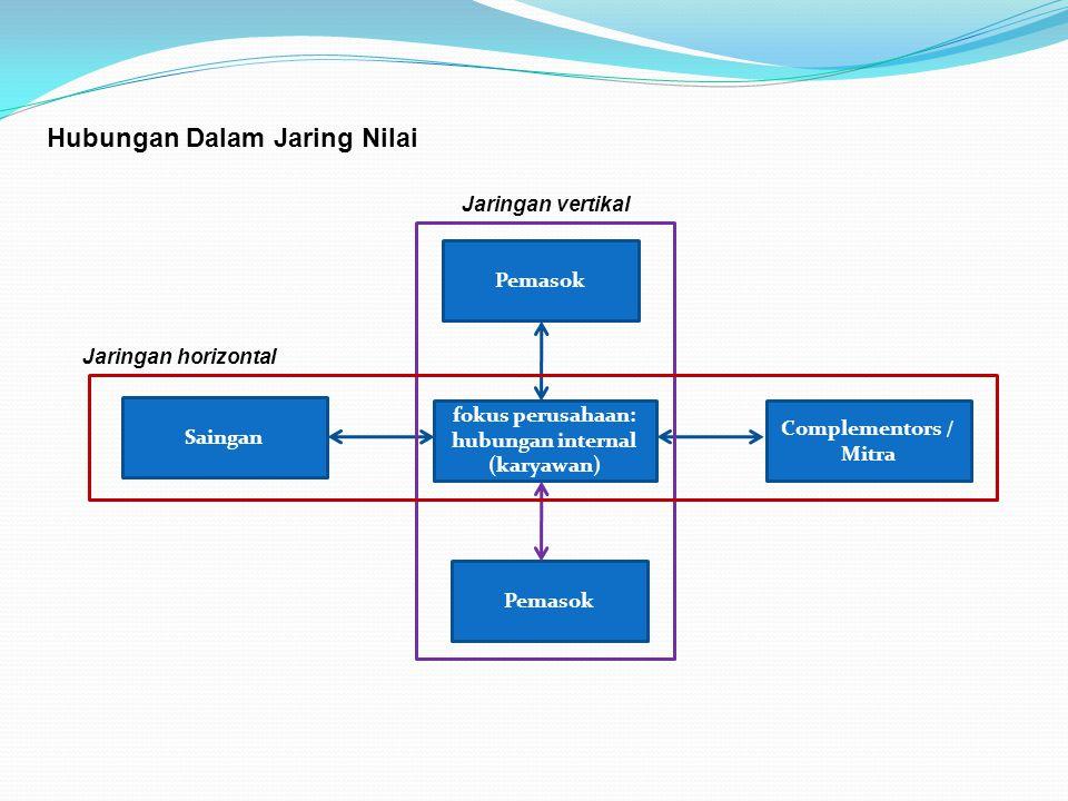 Hubungan Dalam Jaring Nilai Pemasok fokus perusahaan: hubungan internal (karyawan) Pemasok Complementors / Mitra Saingan Jaringan horizontal Jaringan