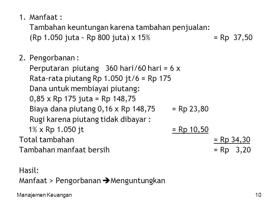 Manajemen Keuangan10 1.Manfaat : Tambahan keuntungan karena tambahan penjualan: (Rp 1.050 juta – Rp 800 juta) x 15% = Rp 37,50 2.Pengorbanan : Perputa