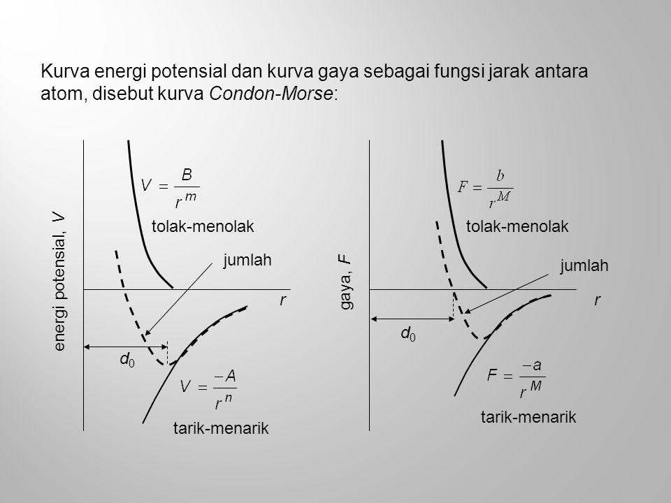 Kurva energi potensial dan kurva gaya sebagai fungsi jarak antara atom, disebut kurva Condon-Morse: d0d0 tolak-menolak tarik-menarik r energi potensia