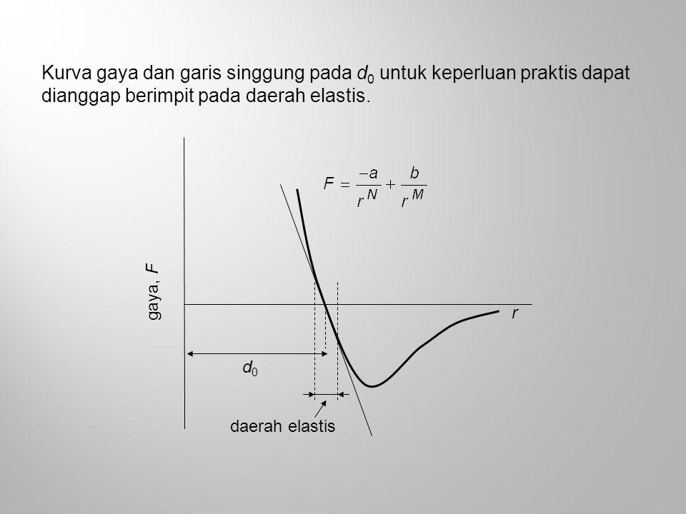 Kurva gaya dan garis singgung pada d 0 untuk keperluan praktis dapat dianggap berimpit pada daerah elastis. d0d0 r gaya, F daerah elastis