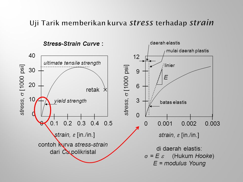 Stress-Strain Curve : | | | | 0 0.1 0.2 0.3 0.4 0.5 | | | 40 30 20 10 0 strain,  [in./in.] stress,  [1000 psi] ultimate tensile strength contoh kurv
