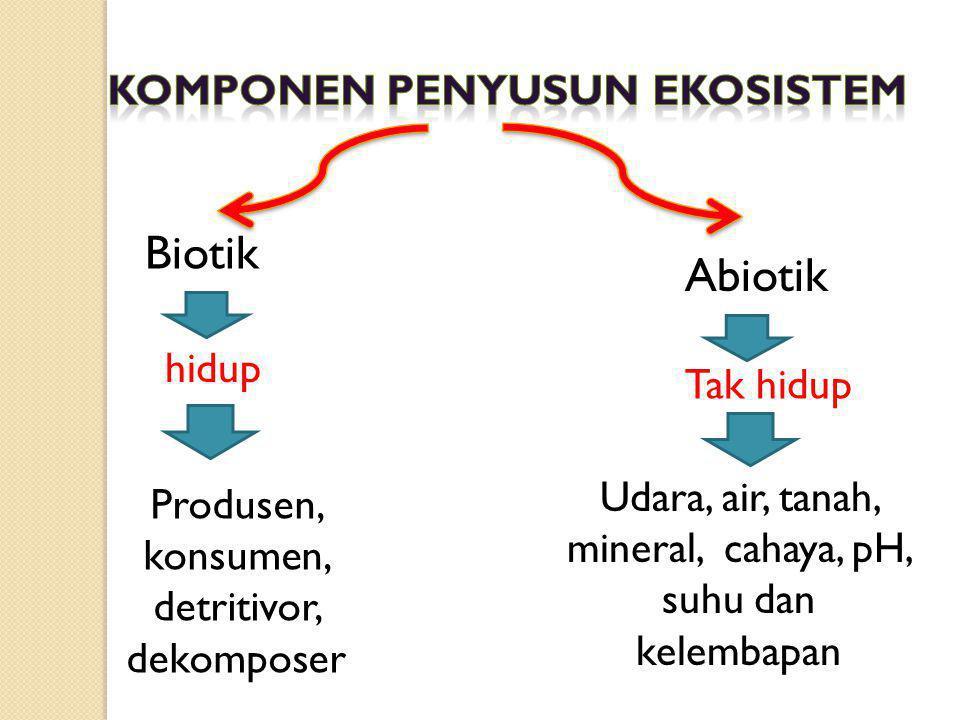 Biotik Abiotik hidup Tak hidup Udara, air, tanah, mineral, cahaya, pH, suhu dan kelembapan Produsen, konsumen, detritivor, dekomposer