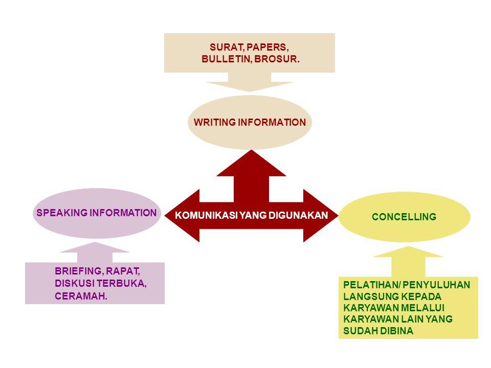 KOMUNIKASI YANG DIGUNAKAN WRITING INFORMATION SPEAKING INFORMATION CONCELLING SURAT, PAPERS, BULLETIN, BROSUR.
